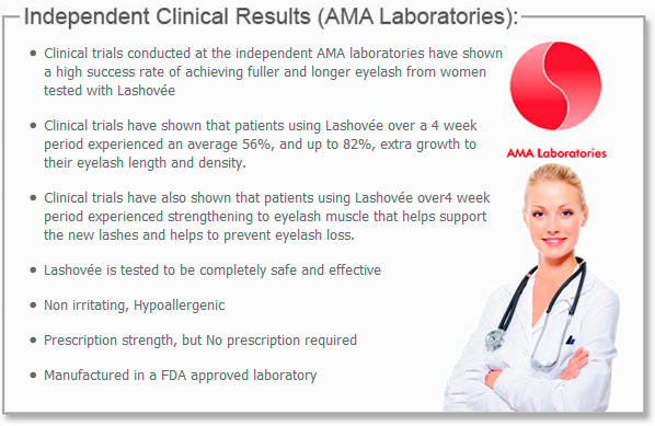 Independent Clinical Results
